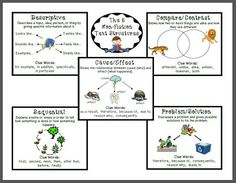 """Classroom Freebies Too: """"Non-Fiction Text Structures"""" - Student Reference Guide"""