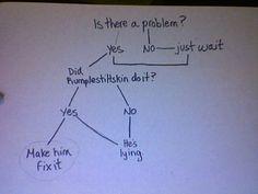Once Upon A Time Chart. Hahaha:)
