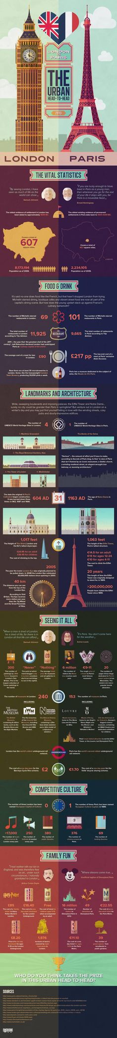 London vs Paris infographic: the urban head-to-head – Now. Here. This. – Time Out London