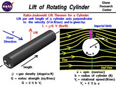 Computer graphics of rotating cylinder with the equations   to compute the lift.