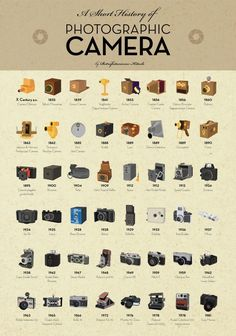 Before the mobile phone had its own fancy camera, there were clunky digital cameras. And before clunky digital cameras were these beauties! It's hard to believe now, but there was a time when digital cameras were just a futuristic dream and we all had to rely on photo shops to develop our film (remember film