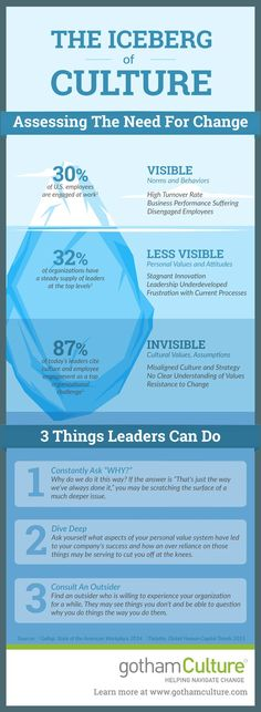 the iceberg of organizational culture change infographic