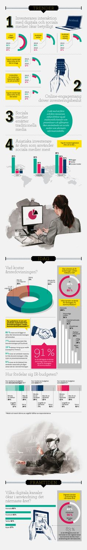 Så här ser IR-ansvariga på framtidens IR-kommunikation! (Swedish)