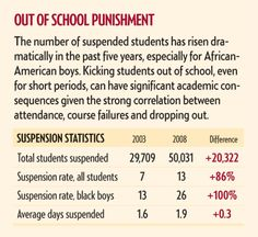School suspension statistics; notice the upward trend, depressing, but the claim is for more and more authority to suspend more liberally and frequently.