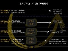 Listening Handout