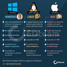 Technology Hacks, Computer Technology, Computer Science, Basic Computer Programming, Computer Basics, Best Animation Software, Cyber Security Awareness, Computer Shortcut Keys, Hp Computers
