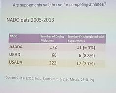 Another interesting slide from last night's talk on #doping in #sport. Illustrates the high risk to competitive athletes of supplement usage! Often unregulated and unclear labelling leaves athletes (even those with the best intentions)  exposed to anti-doping violations. Considering the strict liability rule I wonder if I would personally take the risk?