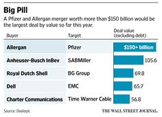Pfizer and Allergan agreed on a historic merger deal worth more than $150 billion  http://on.wsj.com/1MxSAvO