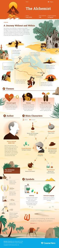 This 'The Alchemist' infographic from Course Hero is as awesome as it is helpful. Check it out!