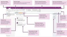 11 Tips For Improving Productivity Using Onenote - Better within One Note Templates - Best Creative Templates Microsoft Office, One Note Microsoft, Microsoft Excel, Microsoft Windows, Microsoft Classroom, Microsoft Surface, Onenote Template, Notes Template, Computer Help