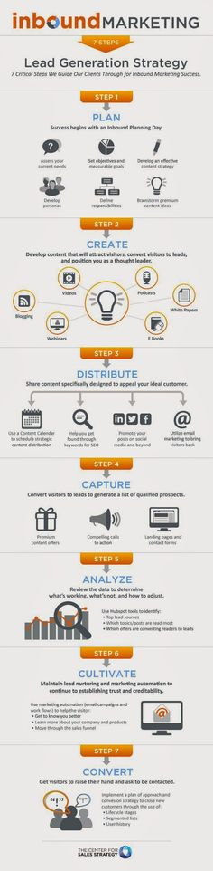 """Inbound Marketing"" 7 Lead Generation Strategy"