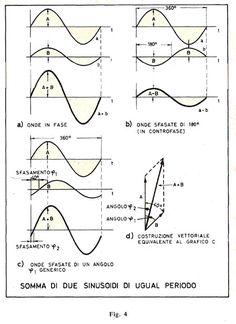 Risultati immagini per somma di onde armoniche Radio Frequency, Ham Radio