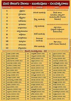 Hindu Quotes, Telugu Inspirational Quotes, Gita Quotes, Hindu Mantras, Inspirational Thoughts, Hanuman Chalisa, Durga, Astrology Telugu, Aadhar Card