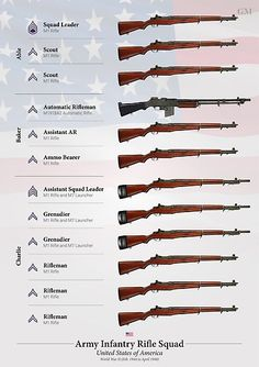 Weapons of the U. Army Squad (Late WWII) by nothinguntried Military Units, Military Gear, Military Weapons, Military Equipment, Military History, Ww2 Weapons, Army Infantry, Paratrooper, Panzer