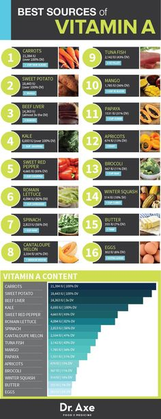 Vitamin A: Benefits, Sources & Side Effects. Vitamin A is a fat soluble vitamin that is also a powerful antioxidant. Vitamin A plays a critical role in maintaining healthy vision, neurological function, healthy skin, and more. Vitamin A- like all antioxid Health Vitamins, Health And Nutrition, Health And Wellness, Complete Nutrition, Nutrition Guide, Nutrition Education, Vitamin A Foods, Sources Of Vitamin A, Benefits Of Vitamin A