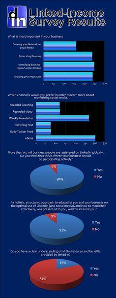 Qué les gusta de Linkedin a las empresas #infografia #infographic #socialmedia