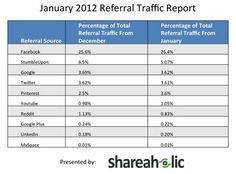 Pinterest drives more referral traffic than Google+, Youtube, LinkedIn combined.