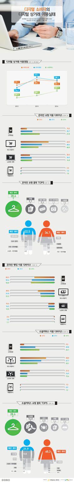 쇼핑부터 금융거래까지 모두 '스마트'…디지털 상거래, 모바일 이용↑ [인포그래픽] #Mobile / #Infographic ⓒ 비주얼다이브 무단 복사·전재·재배포 금지