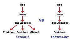 catholic vs christian