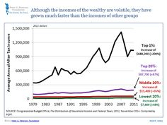 Trends in household income growth, 1979-2011: Although the incomes of the wealthy are volatile, they have grown much faster than the incomes of other groups.  http://pgpf.org/Chart-Archive/0059_income-growth-disparity