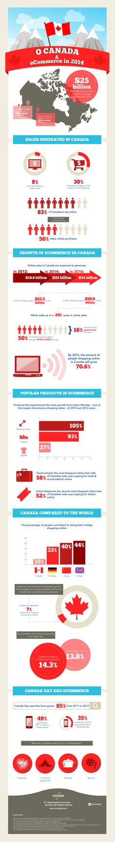 As a proud Canadian company it seemed fit to pay homage to our country and culture the best way we knew how, with a Canada Day eCommerce infographic! E Commerce, Outdoor Wood Projects, Information Design, Canada Day, Self Development, Digital Marketing, Business Infographics, Zoom, Solution
