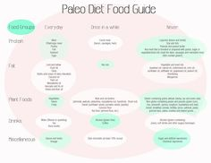 Just getting started with Paleo? How to go Paleo in 9 simple steps What Is Paleo Diet, Paleo Diet Meal Plan, Diet Plan Menu, Diet Meal Plans, Food Plan, Meal Prep, Protein Meats, Protein Foods, Paleo On The Go