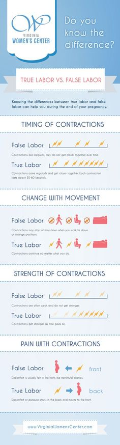 True Labor versus False Labor - I kinda like this chart for a quick reference for patients! Pregnancy Chart, Pregnancy Labor, Pregnancy Health, 3rd Trimester Pregnancy, Sciatica Pregnancy, Pregnancy Videos, Pregnancy Cravings, Pregnancy Journal, Pregnancy Quotes