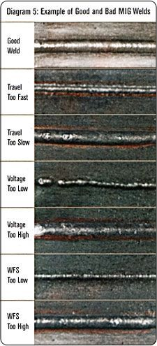 Example of good and bad MIG welds                                                                                                                                                     More
