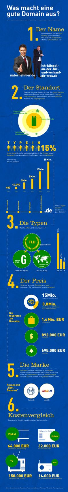 Infografik Domainname