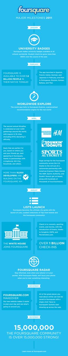 Is Foursquare a Waste of Time? – Plus Infographic