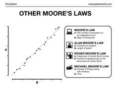 A collection of Moore´s laws
