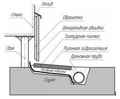 Винтовые сваи под фундамент | Строительство винтового фундамента