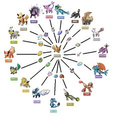 Eeveelutions i love the evolution methods hate the fan made evolutions here