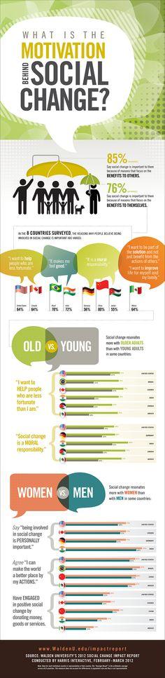 ¿Qué se esconde detrás del cambio social? #infografía