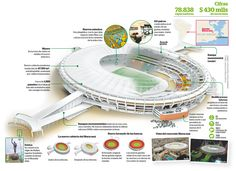 #Infografia Estadio Maracaná #CopaConfederaciones