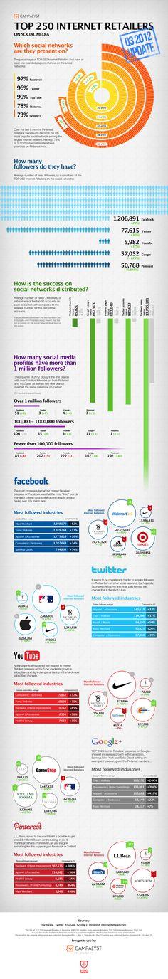 Como os 250 maiores sites de varejo dos EUA usam as redes sociais