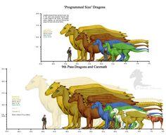 Pern Dragon Sizes by ~bronze-dragonrider on deviantART