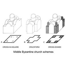 Middle Byzantine church schemes   https://www.google.co.uk/search?q=plan of boukoleon palace