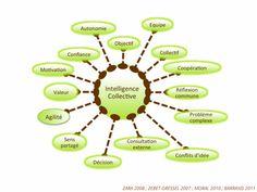 Mots clés caractérisant l'intelligence collective  http://erdelcroix.tumblr.com/post/27147723349/cyberlabe-mots-cles-caracterisant