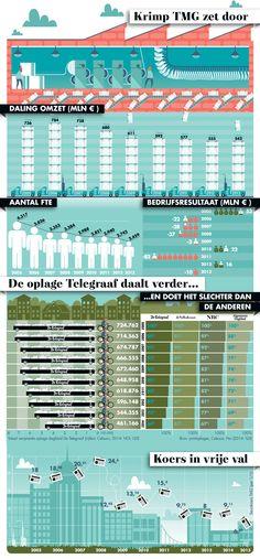 Infographic Dikke Punt gepubliceerd in Management Team: illustraties bij artikel over Telegraaf Media Groep. Met mooie vermelding in 'met dank aan': Dikke Punt in publicatie in Management Team magazine