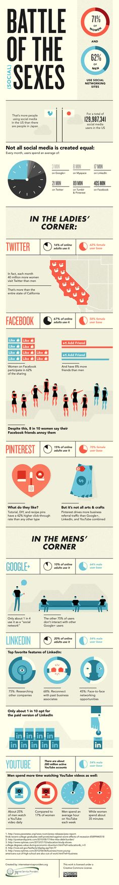 Men vs. Women on #socialmedia #infographic