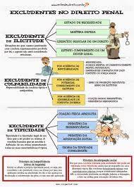 Resultado de imagem para processo penal entendeu direito Mental Map, Learn Brazilian Portuguese, Portuguese Lessons, Law And Order, Study Motivation, Law School, Student Life, Google Drive, Crime