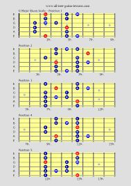 Image result for major pentatonic scale guitar