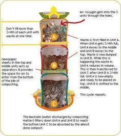 Picture of Start composting
