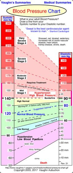 Normal Blood Pressure Chart