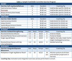 Injury Prevention Strategies for Figure Skating - Sample foot/ankle CEx program - NASM Blog