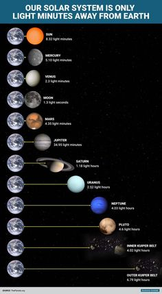 Astronomy Universe Here's how ridiculously fast we could visit everything in the solar system if we traveled at the speed of light - For humans, the mysteriously wondrous planets and moons in our solar system are ridiculously far. Earth And Space Science, Earth From Space, Science And Nature, Solar System Planets, Our Solar System, Space Planets, Space And Astronomy, Arte Do Sistema Solar, Astronomy Facts