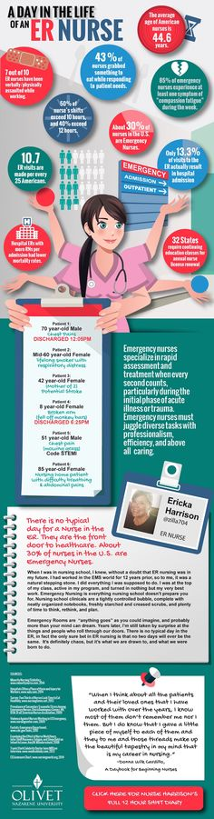 ER Nurse Infographic