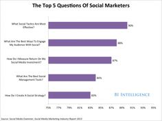 Top Five Question Of Marketers