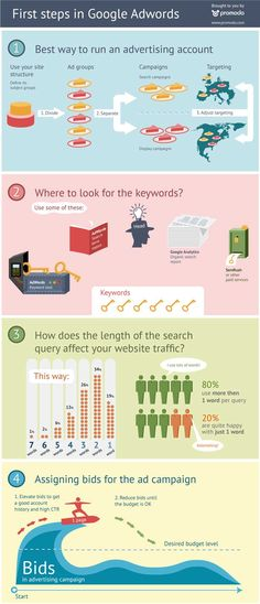 Primeros pasos en Google Adwords #infografia #infographic #internet